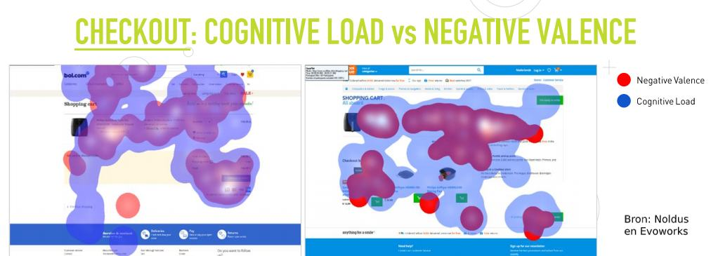 neuromarketing coolblue vs bol eyetracking checkout